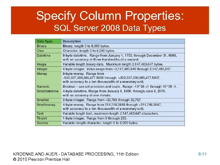 Specify Column Properties: SQL Server 2008 Data Types KROENKE AND AUER - DATABASE PROCESSING,