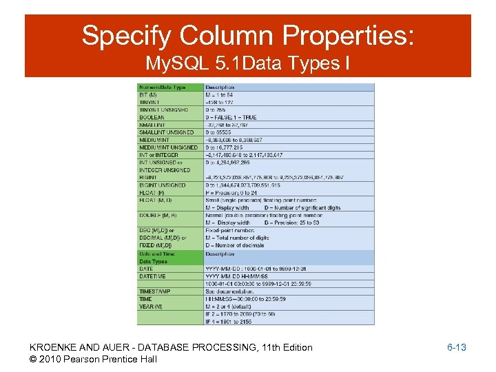 Specify Column Properties: My. SQL 5. 1 Data Types I KROENKE AND AUER -
