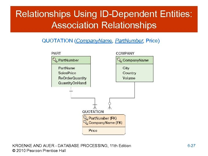 Relationships Using ID-Dependent Entities: Association Relationships QUOTATION (Company. Name, Part. Number, Price) KROENKE AND