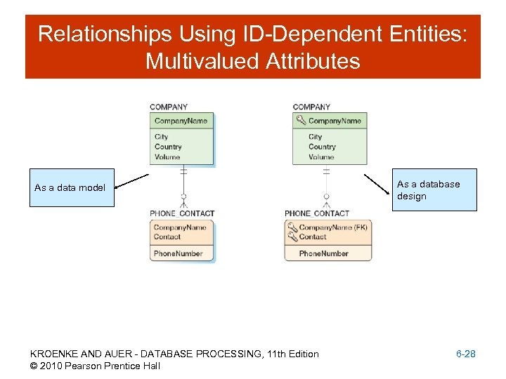 Relationships Using ID-Dependent Entities: Multivalued Attributes As a data model KROENKE AND AUER -