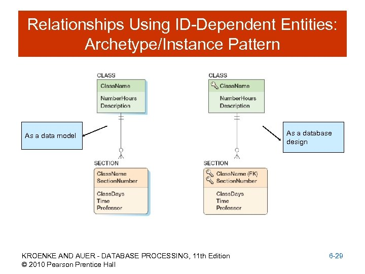 Relationships Using ID-Dependent Entities: Archetype/Instance Pattern As a data model KROENKE AND AUER -