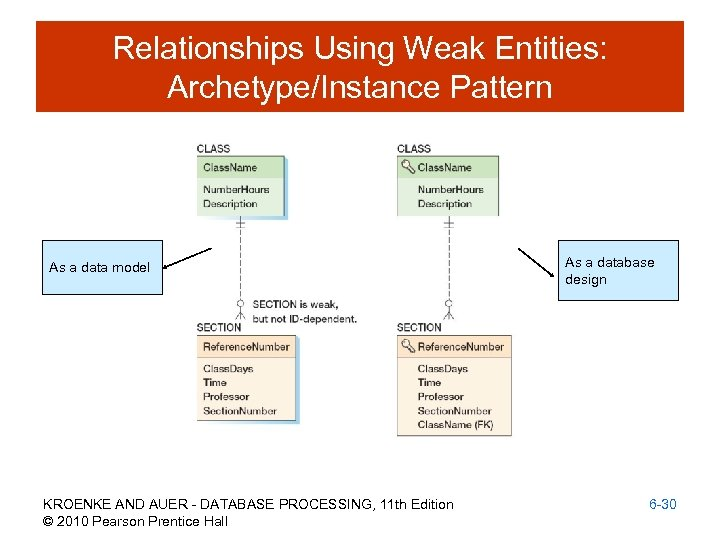Relationships Using Weak Entities: Archetype/Instance Pattern As a data model KROENKE AND AUER -