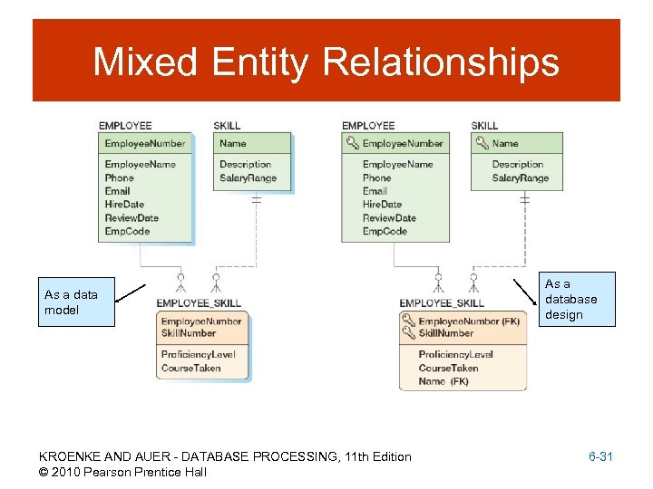 Mixed Entity Relationships As a data model KROENKE AND AUER - DATABASE PROCESSING, 11
