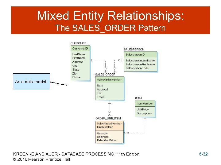 Mixed Entity Relationships: The SALES_ORDER Pattern As a data model KROENKE AND AUER -
