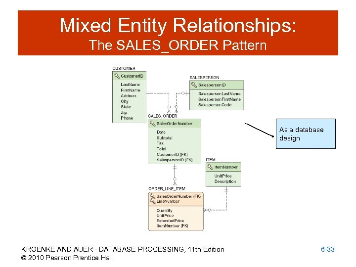 Mixed Entity Relationships: The SALES_ORDER Pattern As a database design KROENKE AND AUER -