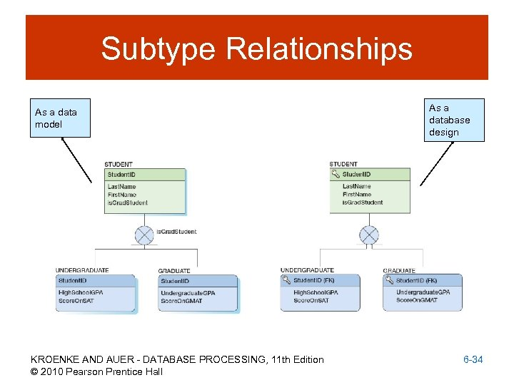 Subtype Relationships As a data model KROENKE AND AUER - DATABASE PROCESSING, 11 th