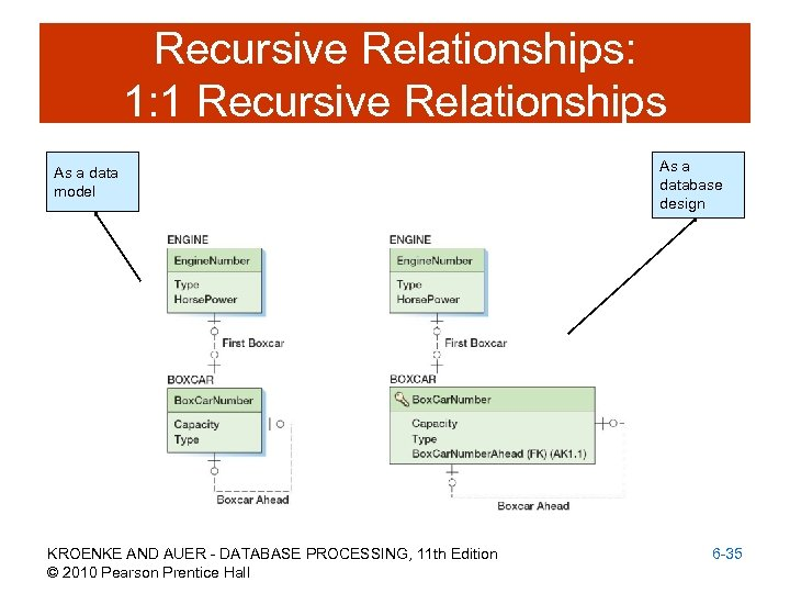 Recursive Relationships: 1: 1 Recursive Relationships As a data model KROENKE AND AUER -