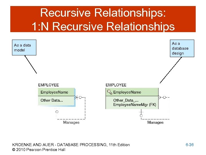 Recursive Relationships: 1: N Recursive Relationships As a data model KROENKE AND AUER -