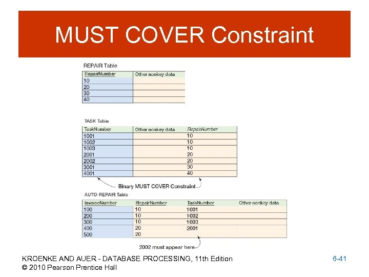 MUST COVER Constraint KROENKE AND AUER - DATABASE PROCESSING, 11 th Edition © 2010
