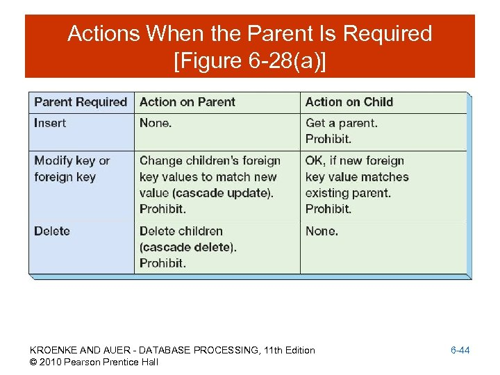 Actions When the Parent Is Required [Figure 6 -28(a)] KROENKE AND AUER - DATABASE