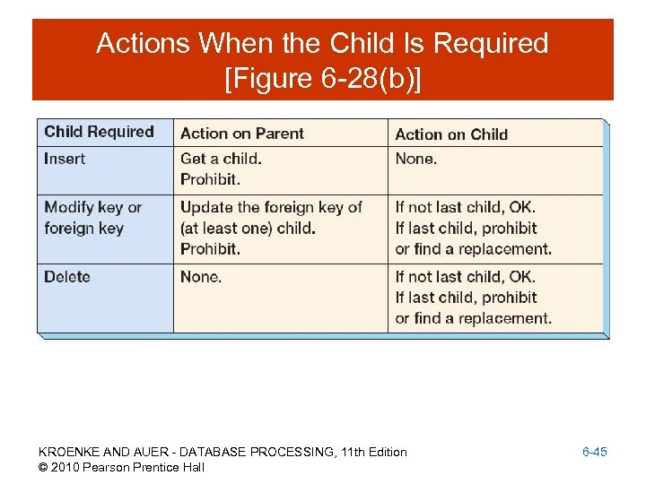 Actions When the Child Is Required [Figure 6 -28(b)] KROENKE AND AUER - DATABASE