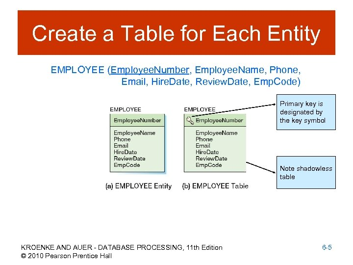 Create a Table for Each Entity EMPLOYEE (Employee. Number, Employee. Name, Phone, Email, Hire.