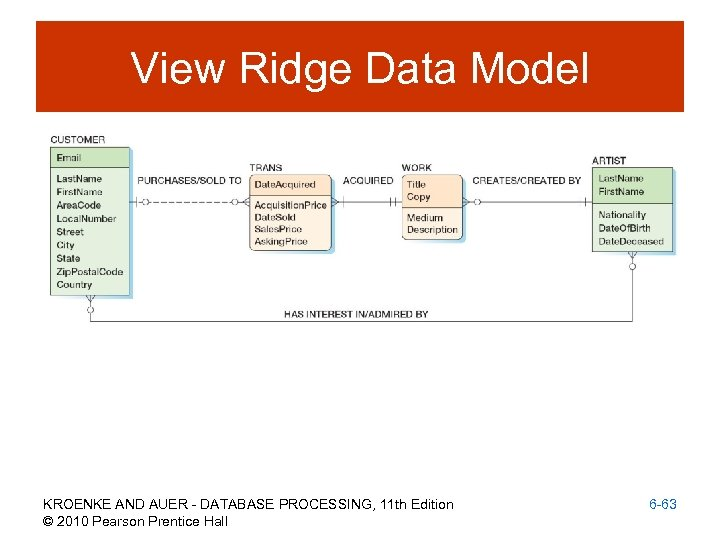 View Ridge Data Model KROENKE AND AUER - DATABASE PROCESSING, 11 th Edition ©
