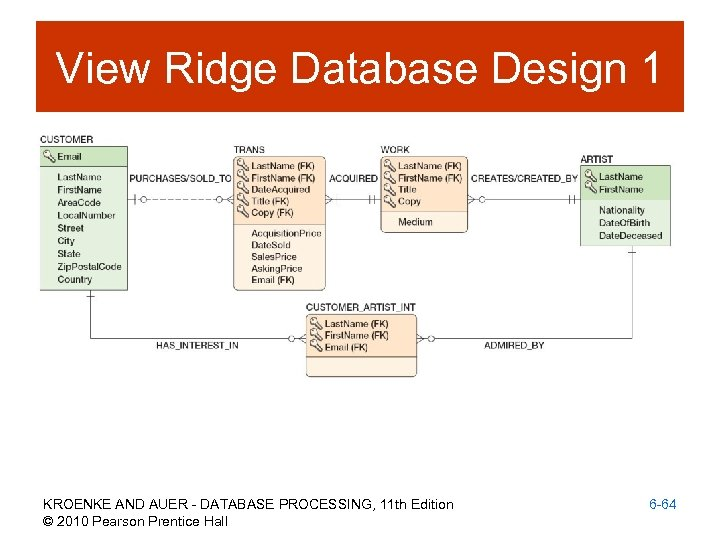 View Ridge Database Design 1 KROENKE AND AUER - DATABASE PROCESSING, 11 th Edition