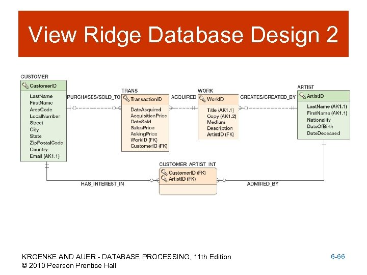 View Ridge Database Design 2 KROENKE AND AUER - DATABASE PROCESSING, 11 th Edition