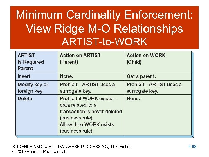 Minimum Cardinality Enforcement: View Ridge M-O Relationships ARTIST-to-WORK KROENKE AND AUER - DATABASE PROCESSING,