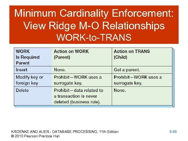 Minimum Cardinality Enforcement: View Ridge M-O Relationships WORK-to-TRANS KROENKE AND AUER - DATABASE PROCESSING,
