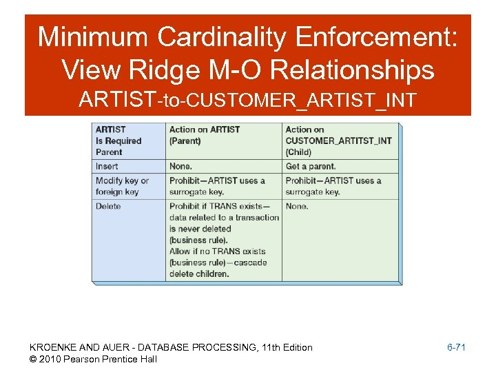 Minimum Cardinality Enforcement: View Ridge M-O Relationships ARTIST-to-CUSTOMER_ARTIST_INT KROENKE AND AUER - DATABASE PROCESSING,