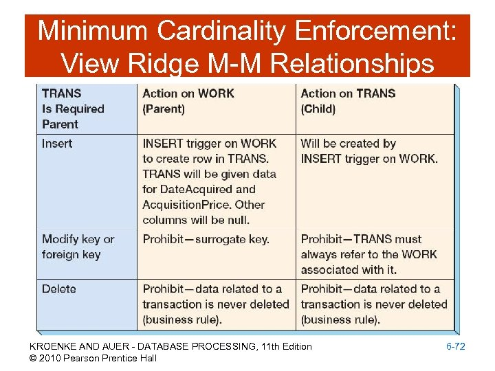 Minimum Cardinality Enforcement: View Ridge M-M Relationships KROENKE AND AUER - DATABASE PROCESSING, 11