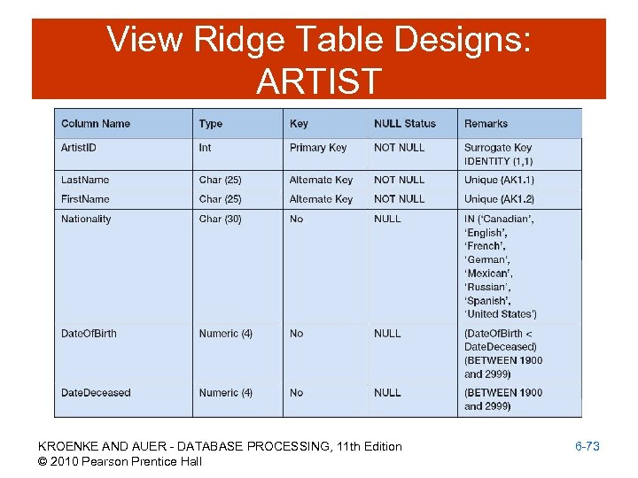 View Ridge Table Designs: ARTIST KROENKE AND AUER - DATABASE PROCESSING, 11 th Edition