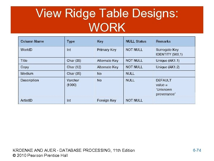 View Ridge Table Designs: WORK KROENKE AND AUER - DATABASE PROCESSING, 11 th Edition