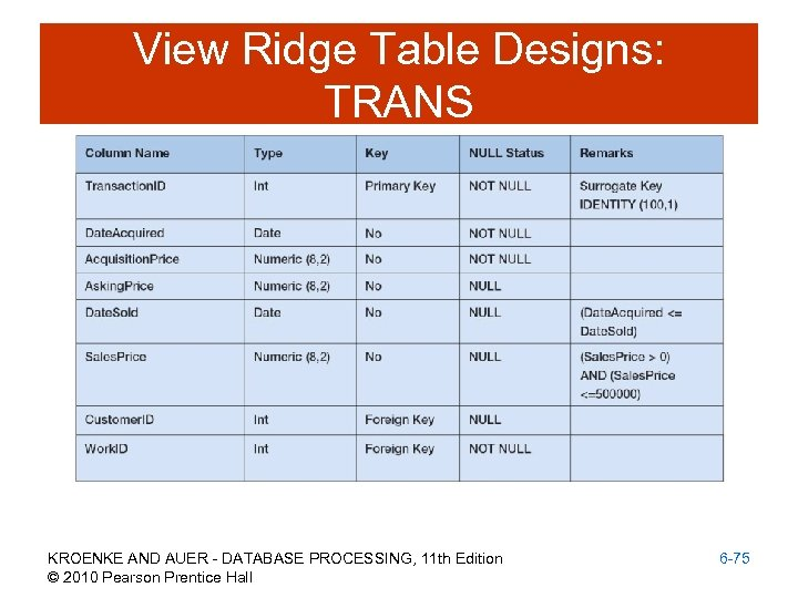 View Ridge Table Designs: TRANS KROENKE AND AUER - DATABASE PROCESSING, 11 th Edition