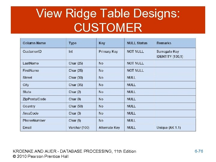 View Ridge Table Designs: CUSTOMER KROENKE AND AUER - DATABASE PROCESSING, 11 th Edition