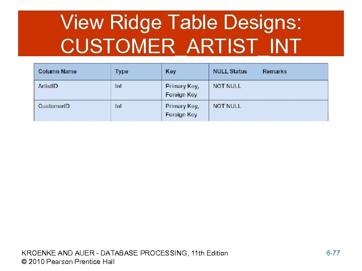 View Ridge Table Designs: CUSTOMER_ARTIST_INT KROENKE AND AUER - DATABASE PROCESSING, 11 th Edition