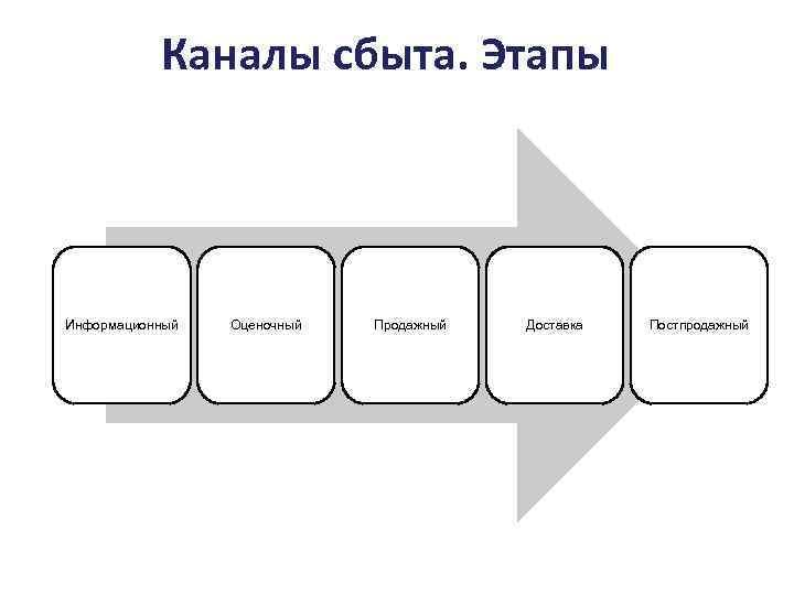 Каналы сбыта. Этапы Информационный Оценочный Продажный Доставка Постпродажный