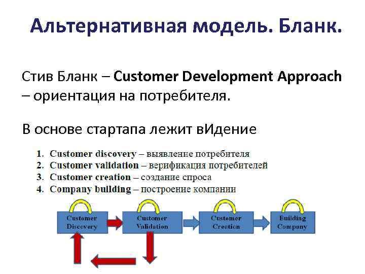 Альтернативная модель. Бланк. Стив Бланк – Customer Development Approach – ориентация на потребителя. В