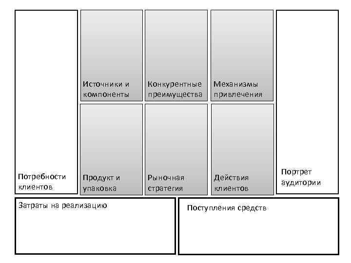 Источники и компоненты Потребности клиентов Конкурентные преимущества Механизмы привлечения Продукт и упаковка Рыночная стратегия