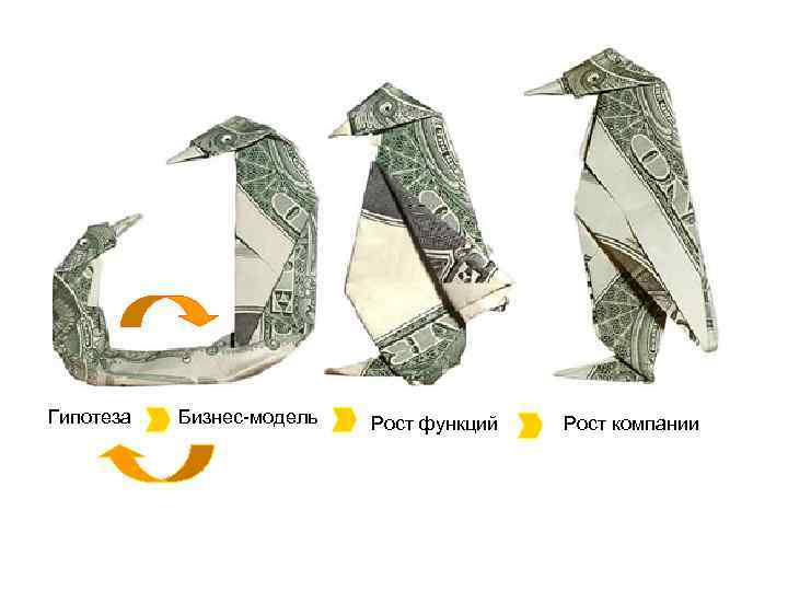 Гипотеза Бизнес-модель Рост функций Рост компании