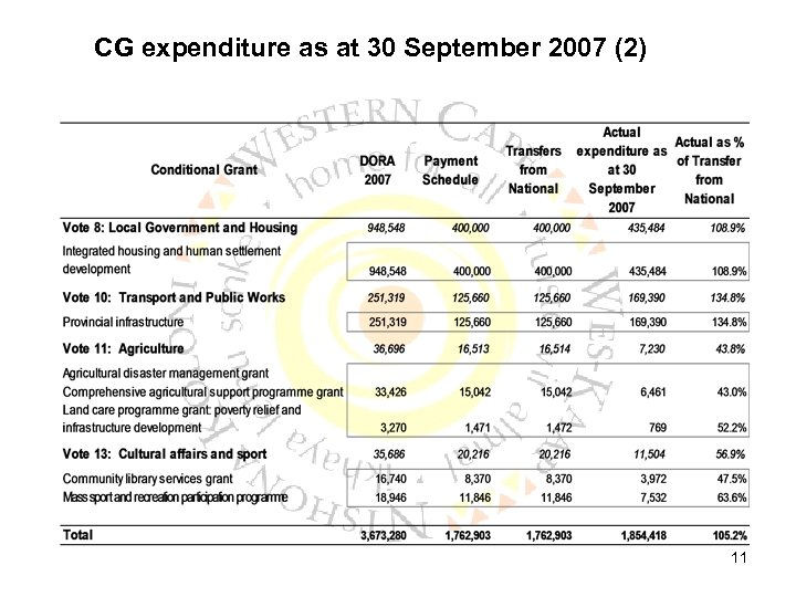 CG expenditure as at 30 September 2007 (2) 11