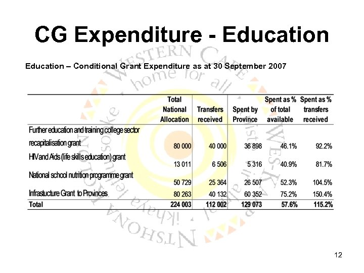 CG Expenditure - Education – Conditional Grant Expenditure as at 30 September 2007 12