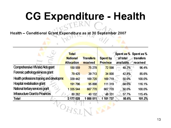 CG Expenditure - Health – Conditional Grant Expenditure as at 30 September 2007 13