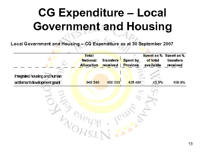 CG Expenditure – Local Government and Housing – CG Expenditure as at 30 September