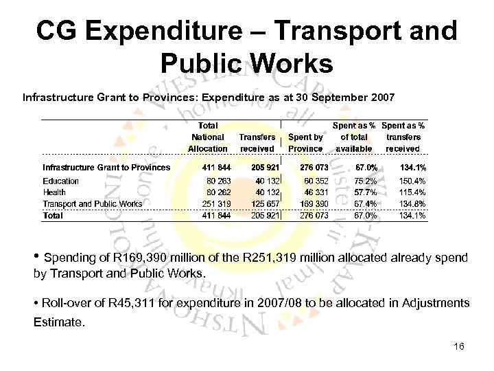 CG Expenditure – Transport and Public Works Infrastructure Grant to Provinces: Expenditure as at