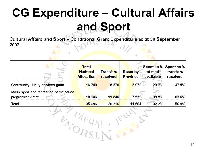 CG Expenditure – Cultural Affairs and Sport – Conditional Grant Expenditure as at 30