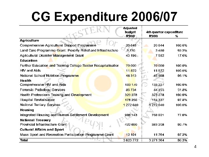 CG Expenditure 2006/07 4