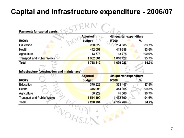 Capital and Infrastructure expenditure - 2006/07 7