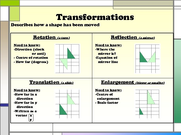 Transformations Describes how a shape has been moved Rotation (a turn) Need to know: