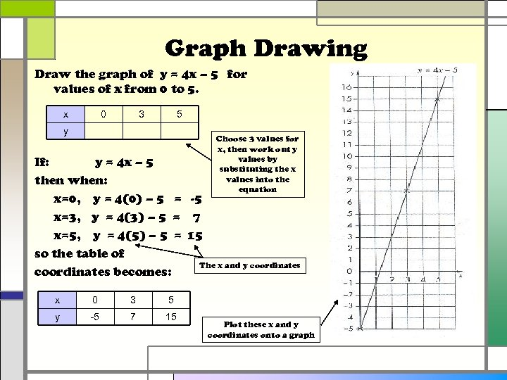 Graph Drawing Draw the graph of y = 4 x – 5 for values