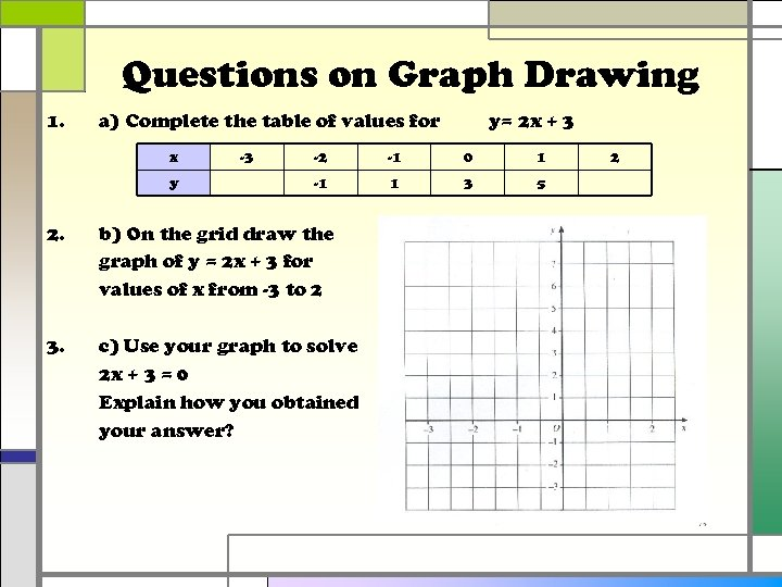Questions on Graph Drawing 1. a) Complete the table of values for x y