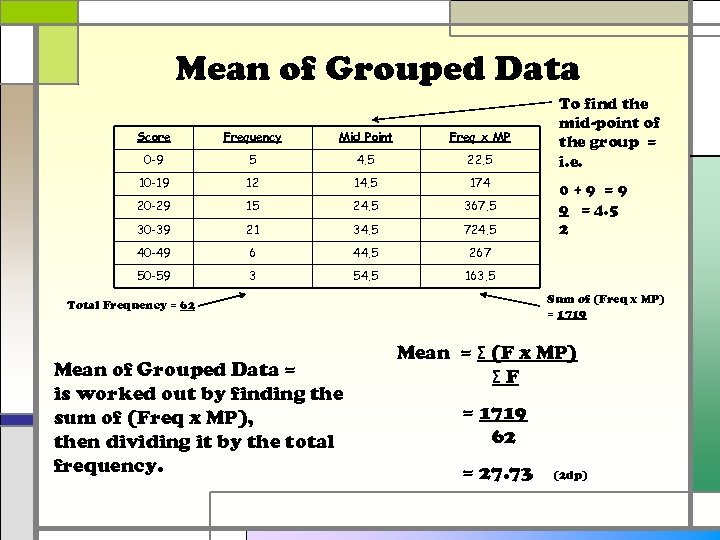Mean of Grouped Data Score Frequency Mid Point Freq x MP 0 -9 5