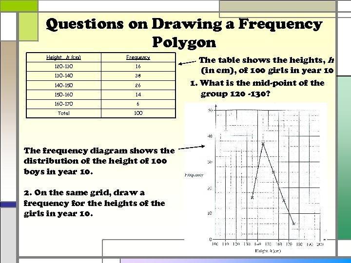 Questions on Drawing a Frequency Polygon Height, h (cm) Frequency 120 -130 16 130