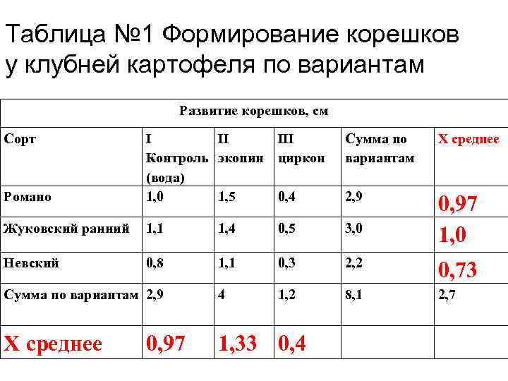 Таблица № 1 Формирование корешков у клубней картофеля по вариантам Развитие корешков, см Сорт