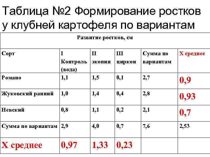 Таблица № 2 Формирование ростков у клубней картофеля по вариантам Развитие ростков, см Сорт