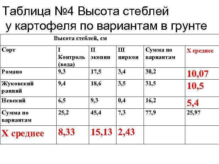 Таблица № 4 Высота стеблей у картофеля по вариантам в грунте Высота стеблей, см