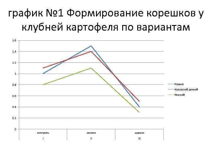 график № 1 Формирование корешков у клубней картофеля по вариантам 1. 6 1. 4