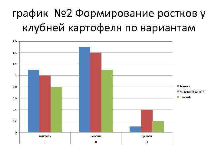 график № 2 Формирование ростков у клубней картофеля по вариантам 1. 6 1. 4